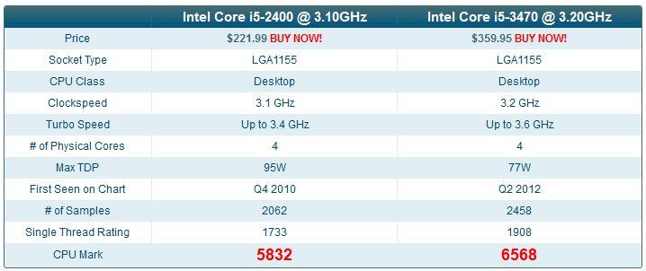 Máy đồng bộ HP 8300 sff core i5 2400 và core i5 3470